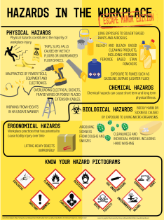 Hazards at Work Infographic designed for Escape Manor